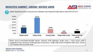 Setahun Kabinet Jokowi, Survei ASI: 75,6 Persen Publik Ingin Ada Reshuffle