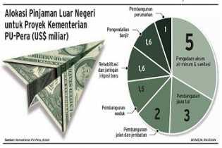 Sepanjang 2019, Pemerintah Teken Pinjaman Luar Negeri Rp 82,8 Triliun