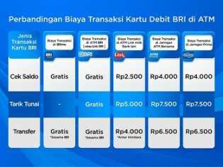 Masih Gratis, Ini Perbandingan Biaya Transaksi Kartu Debit BRI di ATM