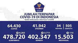 Kapasitas Testing Covid-19 di Indonesia Dekati Standar WHO